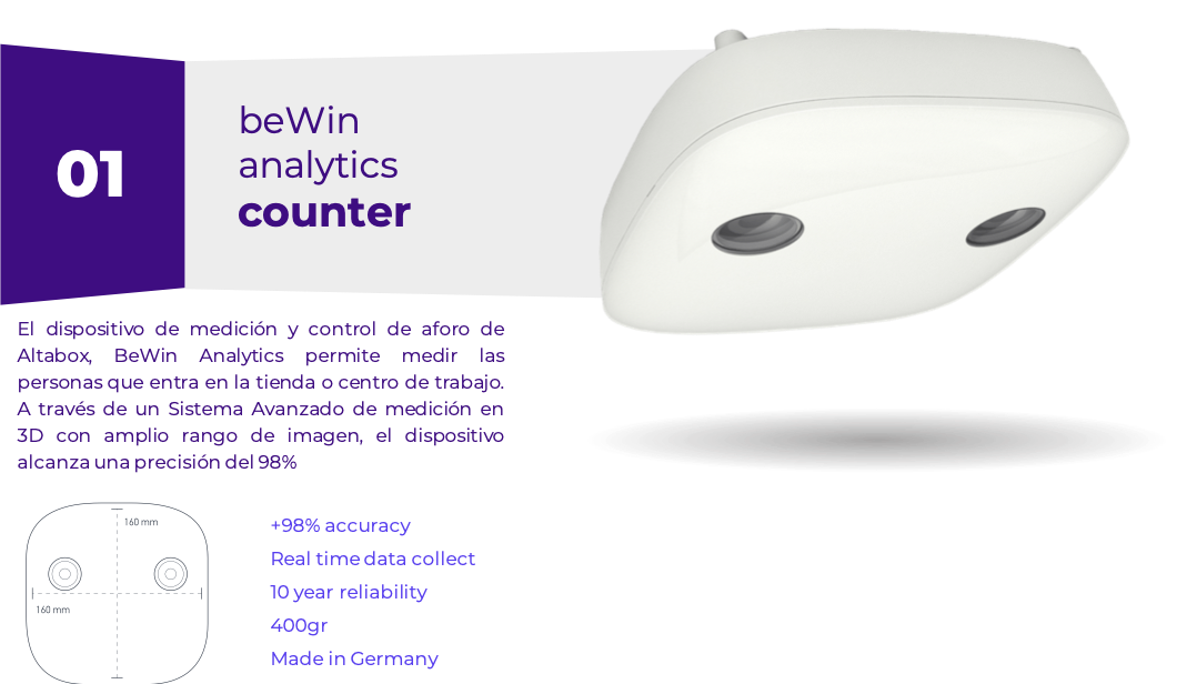 BeWin Analytics Counter Retail