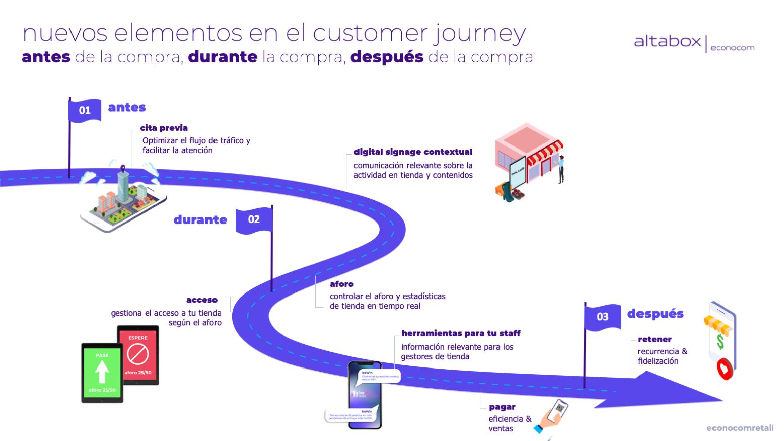 customer journey cita previa soluciones retail
